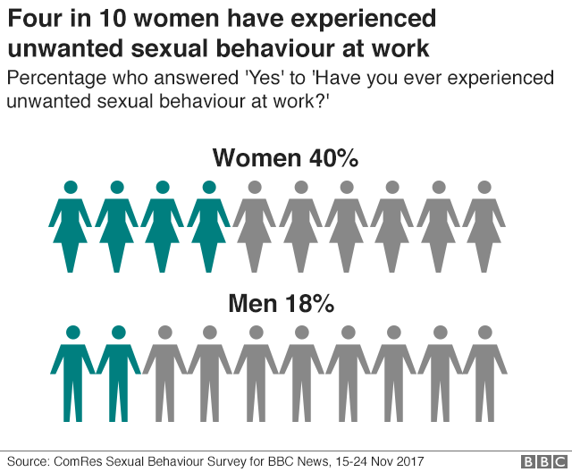 BBC Survey Reveals Four in 10 Women Experience Unwanted Sexual Behaviour at Work